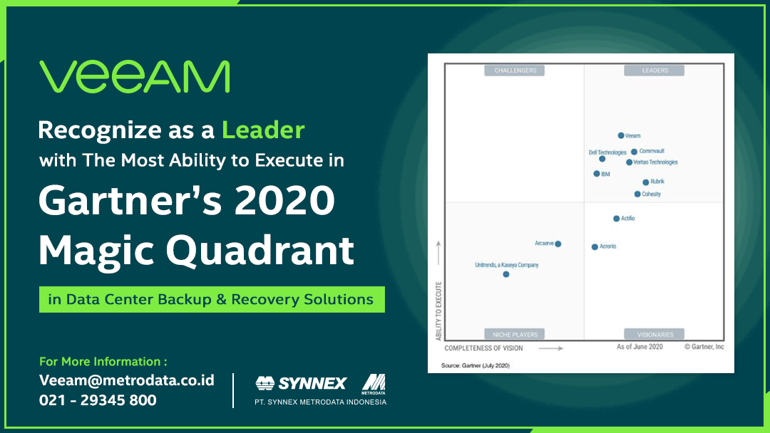 https://www.synnexmetrodata.com/wp-content/uploads/2020/08/Veeam-Gartner.jpg
