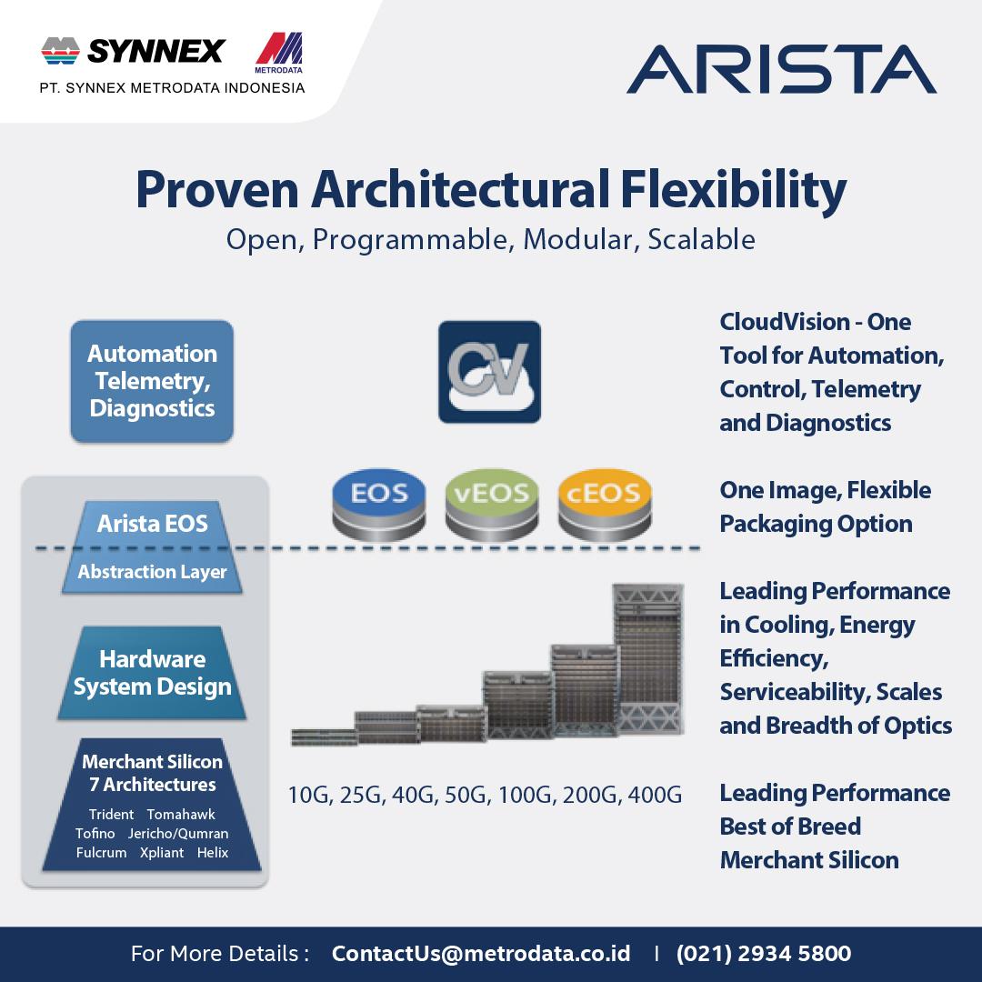 https://www.synnexmetrodata.com/wp-content/uploads/2020/10/Arista-Architectural-Flexibility.jpg