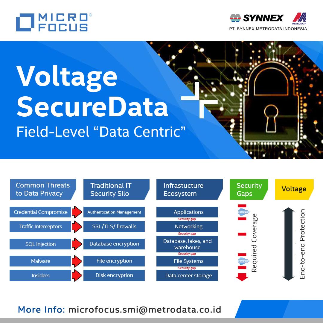 https://www.synnexmetrodata.com/wp-content/uploads/2021/02/Voltage-SecureData.jpg